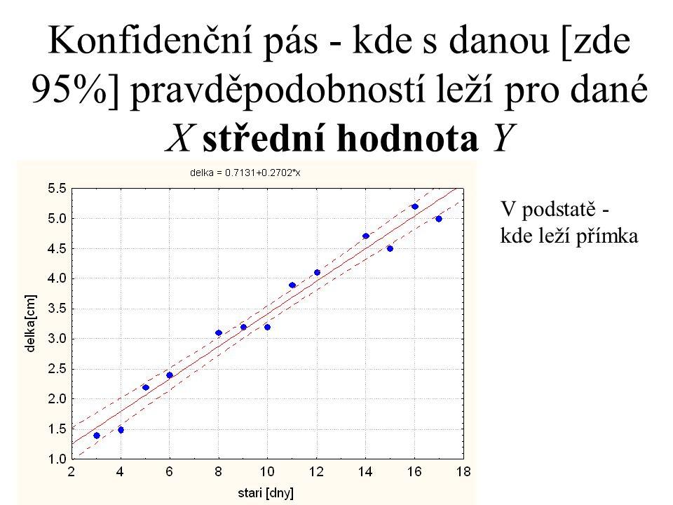 Konfidenční pás - kde s danou [zde 95%] pravděpodobností leží pro dané X střední hodnota Y V podstatě - kde leží přímka