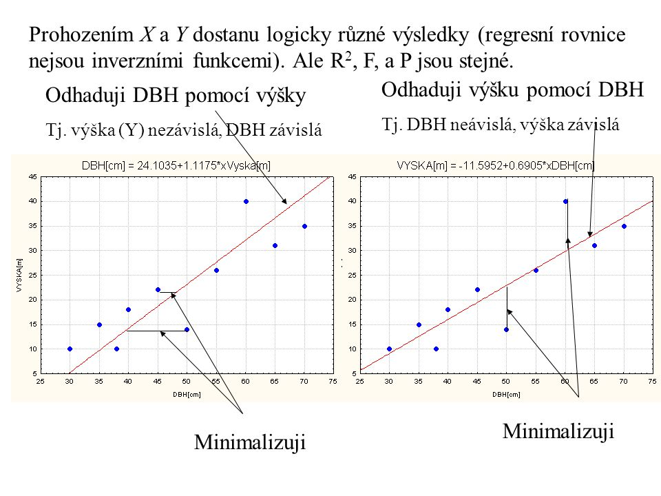 Prohozením X a Y dostanu logicky různé výsledky (regresní rovnice nejsou inverzními funkcemi). Ale R 2, F, a P jsou stejné. Odhaduji DBH pomocí výšky