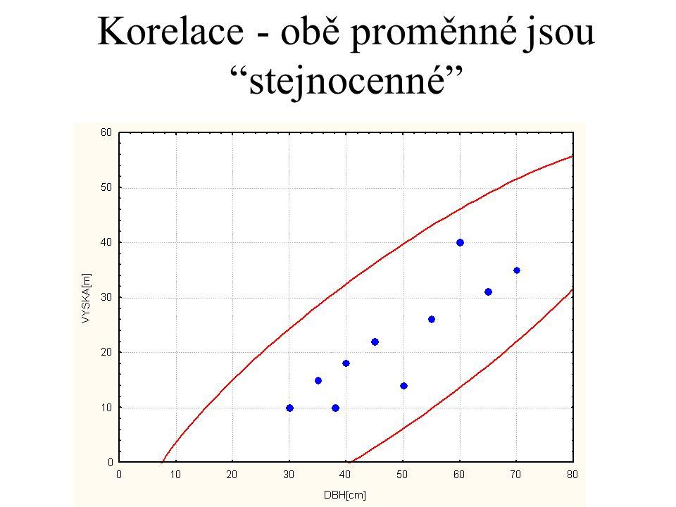 Síla testu Závisí na počtu pozorování a na těsnosti vztahu (tedy R 2 v základním souboru) V experimentálních studiích (s manipulovanou nezávisle proměnnou) často zvýšíme R 2 zvětšením rozsahu nezávisle proměnné (ale pozor, to obvykle zhorší linearitu vztahu)