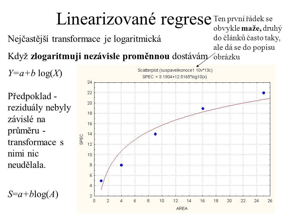 Linearizované regrese Nejčastější transformace je logaritmická Když zlogaritmuji nezávisle proměnnou dostávám Y=a+b log(X) Ten první řádek se obvykle
