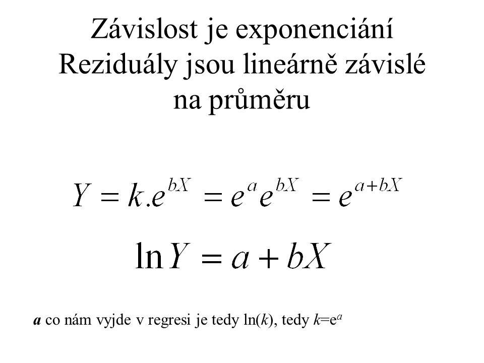 Závislost je exponenciání Reziduály jsou lineárně závislé na průměru a co nám vyjde v regresi je tedy ln(k), tedy k=e a