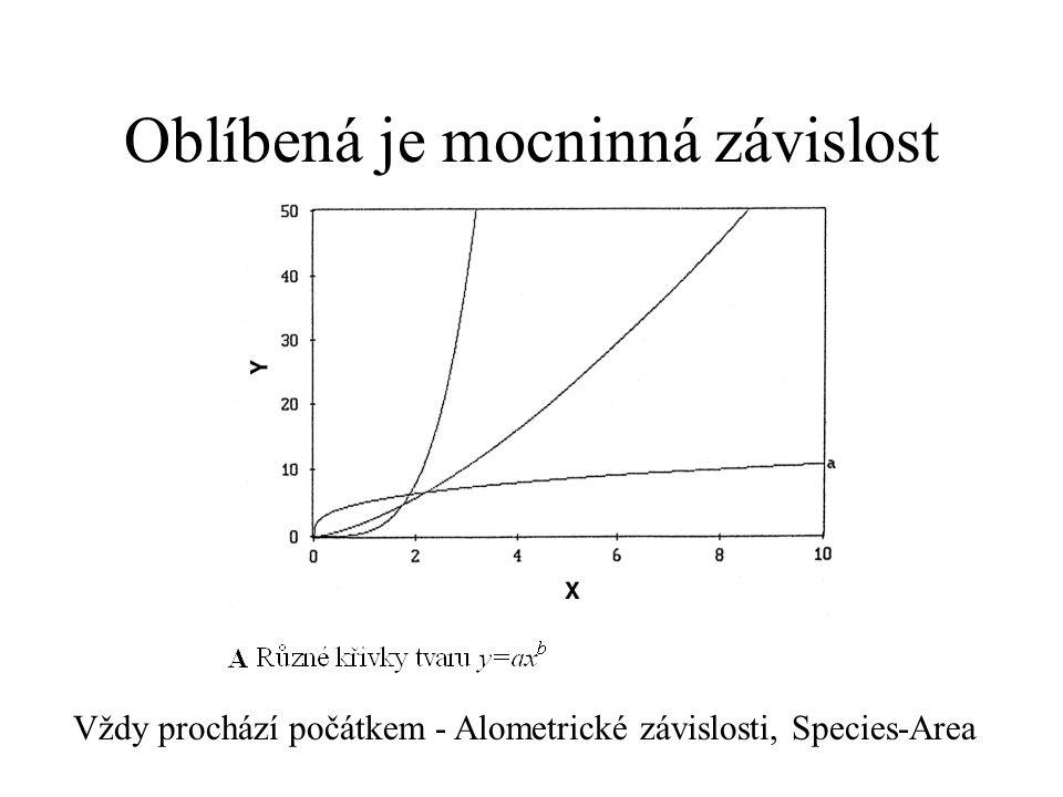 Oblíbená je mocninná závislost Vždy prochází počátkem - Alometrické závislosti, Species-Area