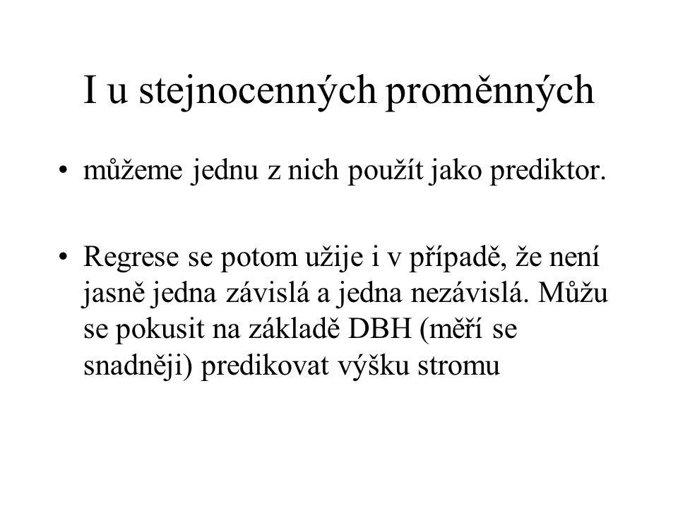 Model jednoduché lineární regrese Závisle proměnná Odpověď Dependent v., response Intercept Sklon, též regresní koeficient Slope Nezávisle proměnná, prediktor, Independent v.