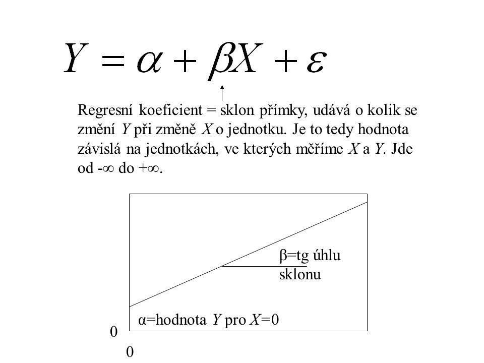 Regresní koeficient = sklon přímky, udává o kolik se změní Y při změně X o jednotku. Je to tedy hodnota závislá na jednotkách, ve kterých měříme X a Y