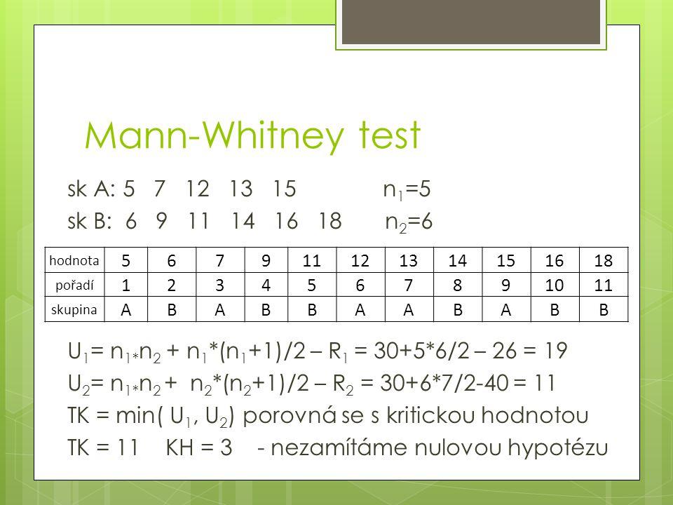Mann-Whitney test sk A: 5 7 12 13 15 n 1 =5 sk B: 6 9 11 14 16 18 n 2 =6 U 1 = n 1* n 2 + n 1 *(n 1 +1)/2 – R 1 = 30+5*6/2 – 26 = 19 U 2 = n 1* n 2 +
