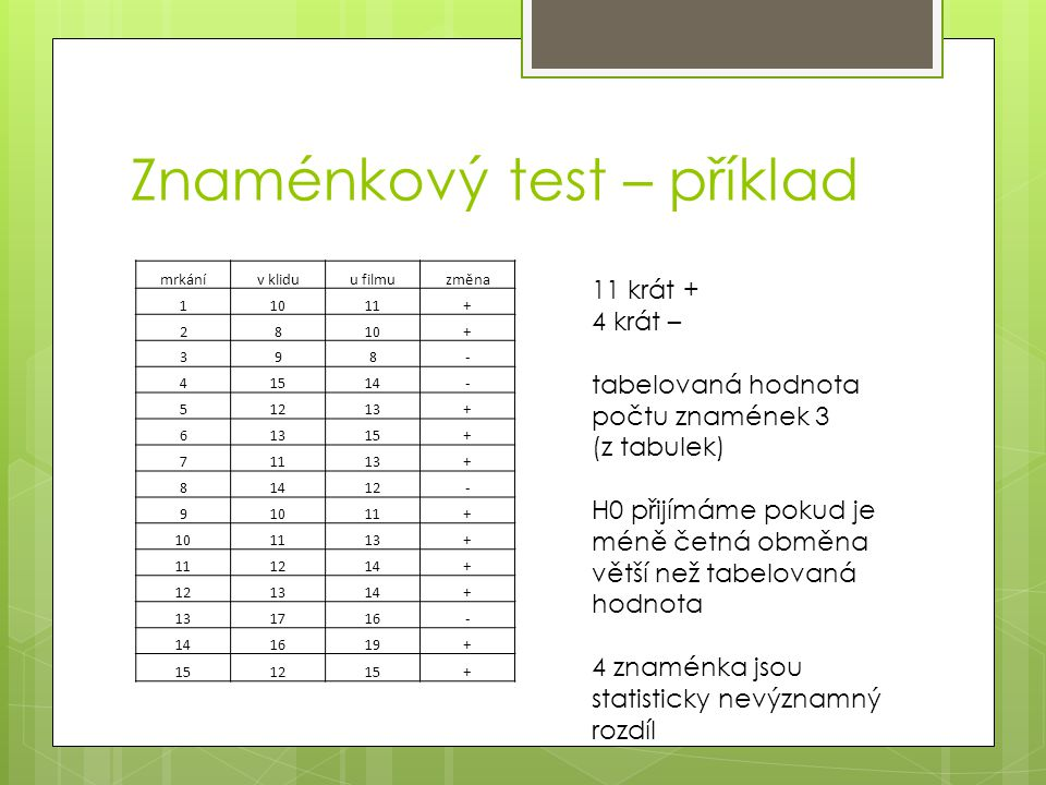 Znaménkový test – příklad mrkánív kliduu filmuzměna 11011+ 2810+ 398- 41514- 51213+ 6 15+ 71113+ 81412- 91011+ 101113+ 111214+ 121314+ 131716- 141619+