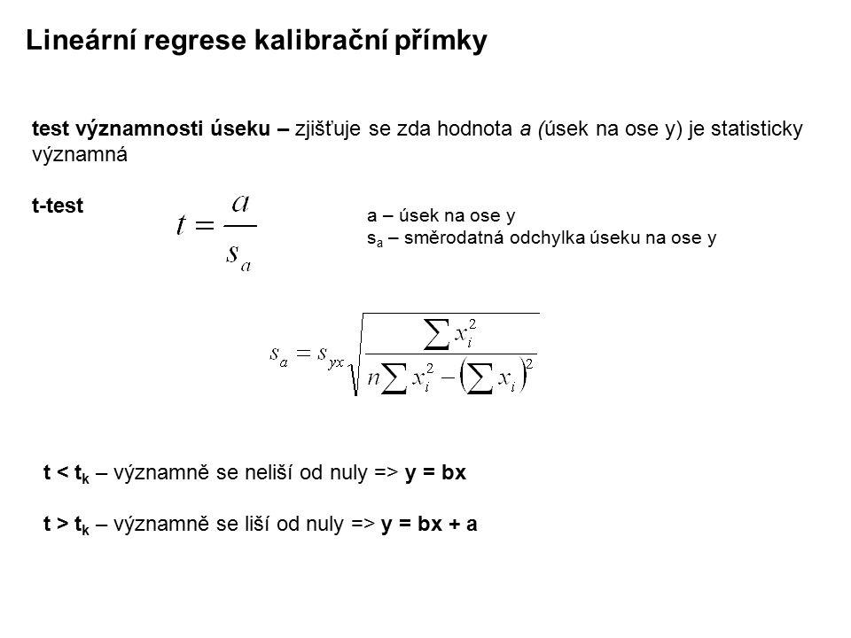 Lineární regrese kalibrační přímky korelační koeficient r – těsnost rozložení závisle proměnné kolem lineární regresní přímky koeficient determinace r 2 – udává jaké procento rozptýlení empirických hodnot závisle proměnné je důsledkem rozptylu teoretických hodnot závisle proměnné odhadnutých na základě regresní přímky nabývá hodnot