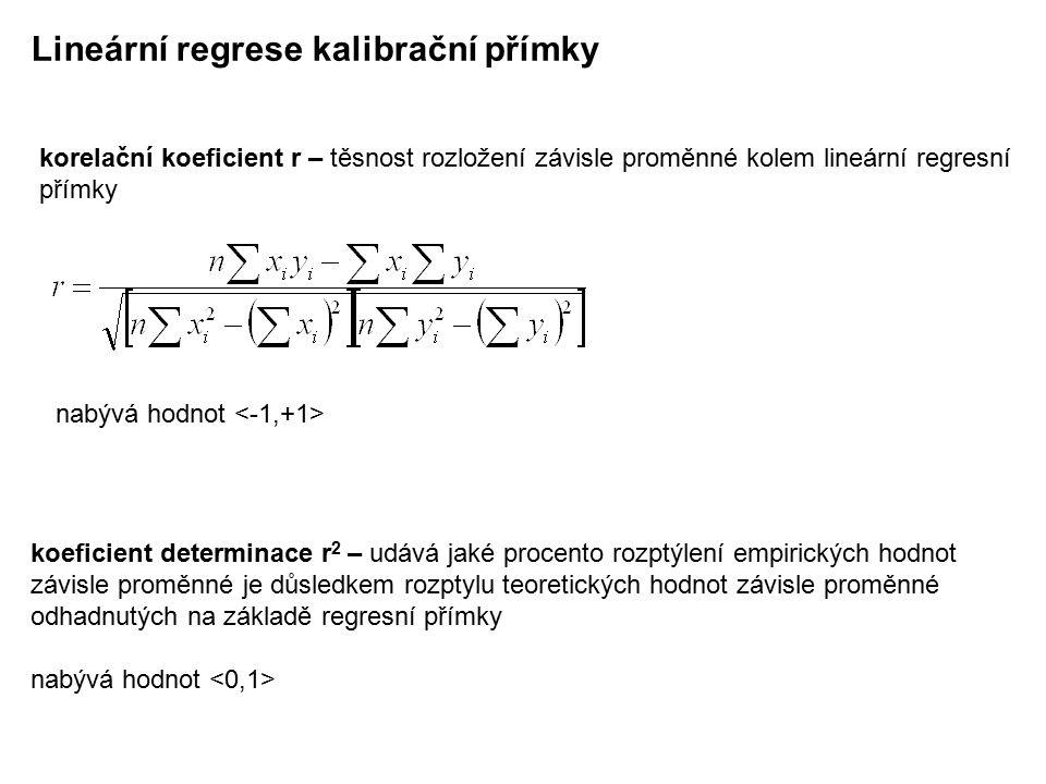 Lineární regrese kalibrační přímky korelační koeficient r – těsnost rozložení závisle proměnné kolem lineární regresní přímky koeficient determinace r