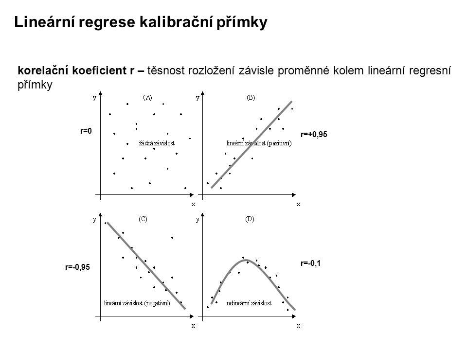 Lineární regrese kalibrační přímky korelační koeficient r – těsnost rozložení závisle proměnné kolem lineární regresní přímky r=0 r=+0,95 r=-0,95 r=-0