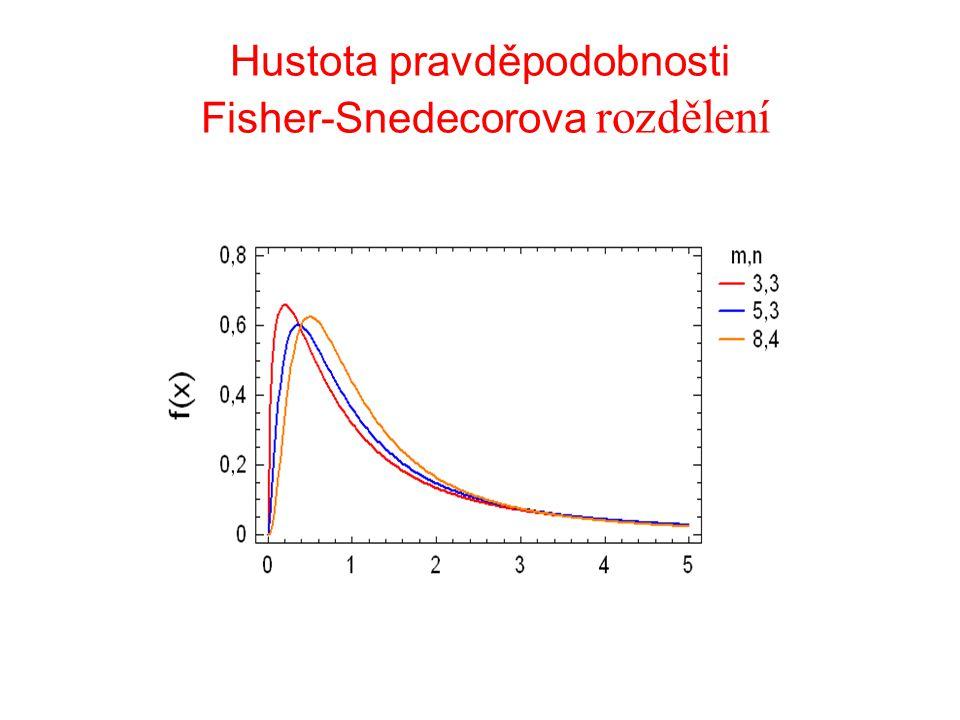 Hustota pravděpodobnosti Fisher-Snedecorova rozdělení
