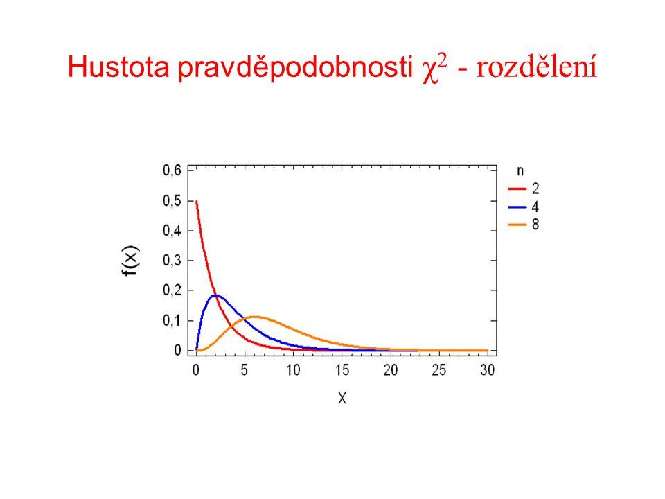 Hustota pravděpodobnosti χ 2 - rozdělení