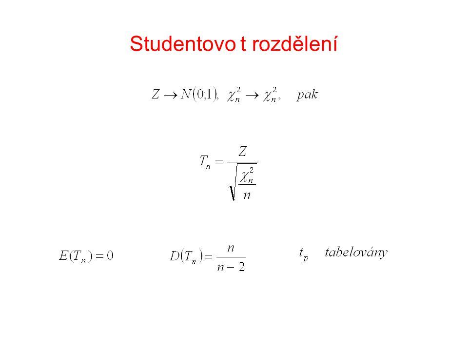 Hustota pravděpodobnosti Studentova rozdělení
