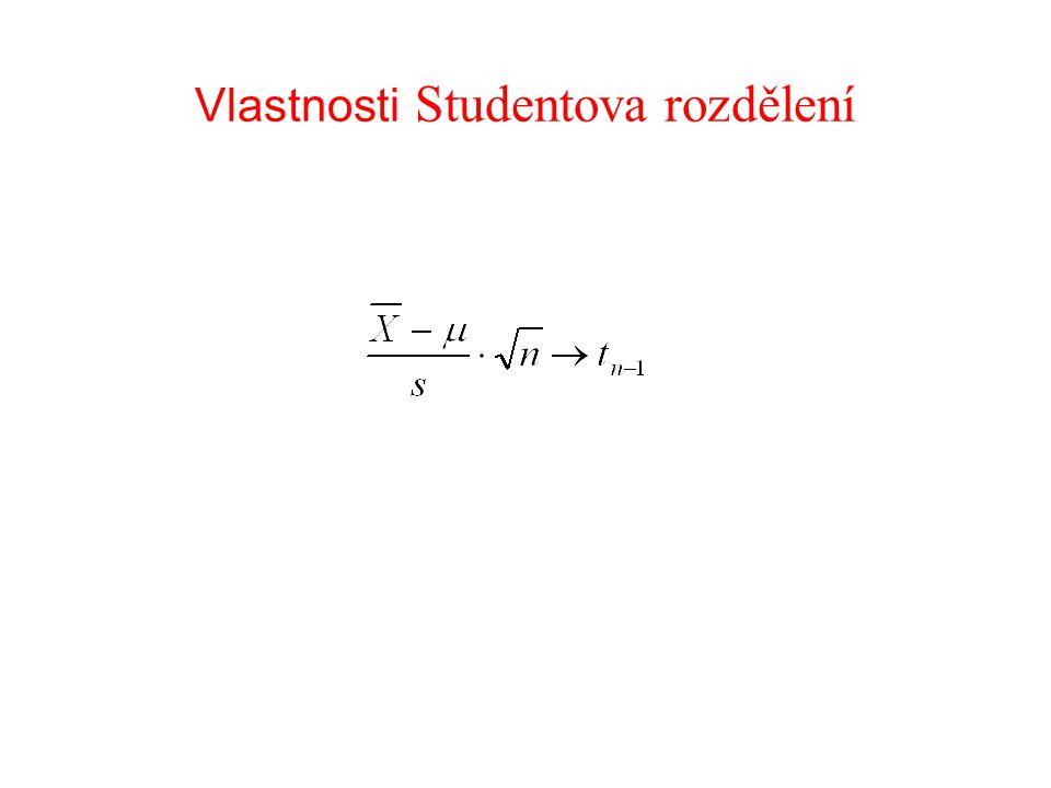 Použití Studentova rozdělení je testovou statistikou využívanou při testování střední hodnoty (neznáme-li σ a jde-li o výběr z N(0;1)).