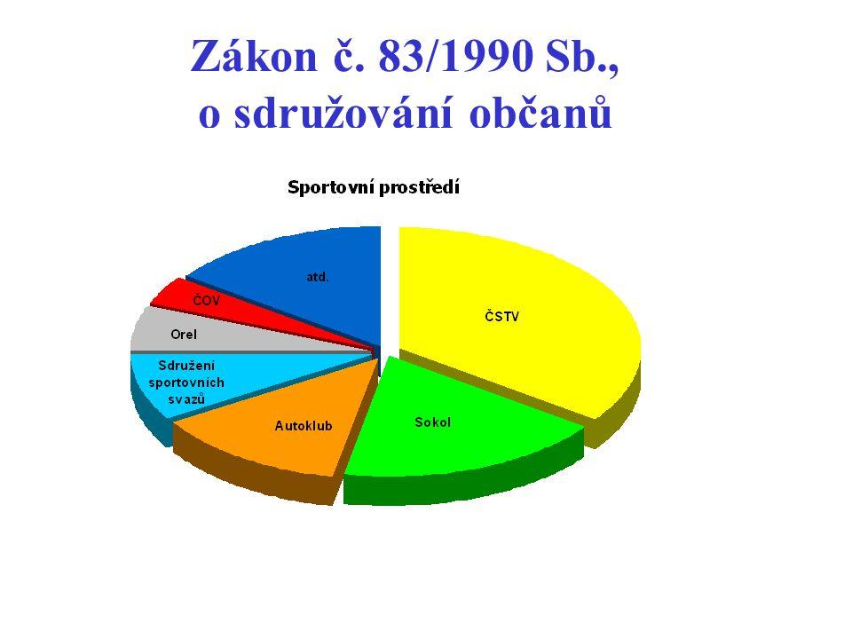 Zákon č. 83/1990 Sb., o sdružování občanů