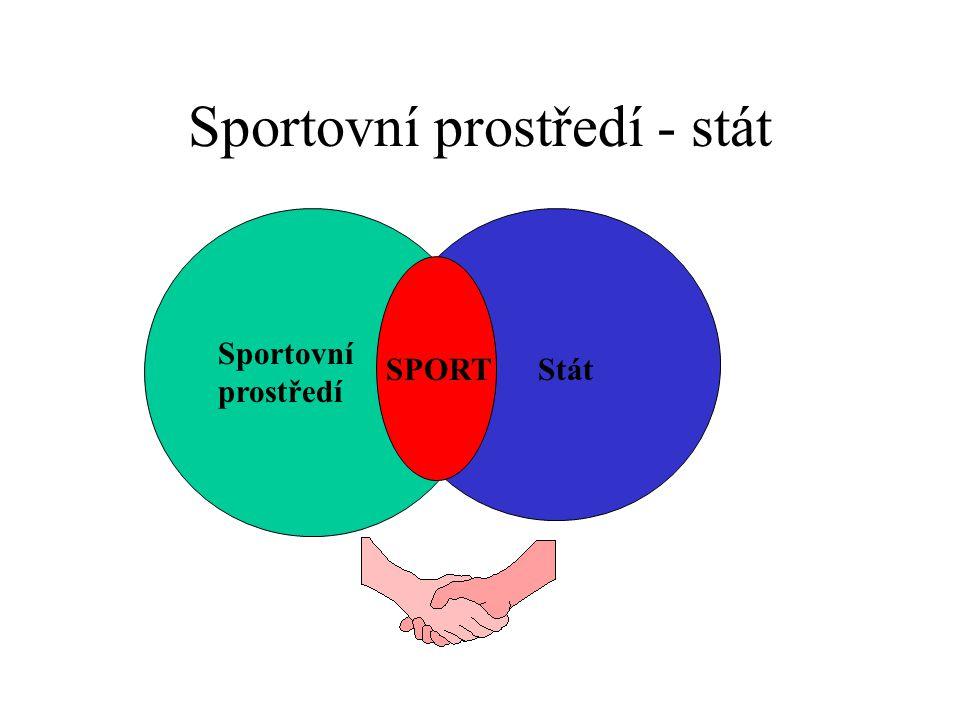 Sportovní prostředí - stát Sportovní prostředí StátSPORT
