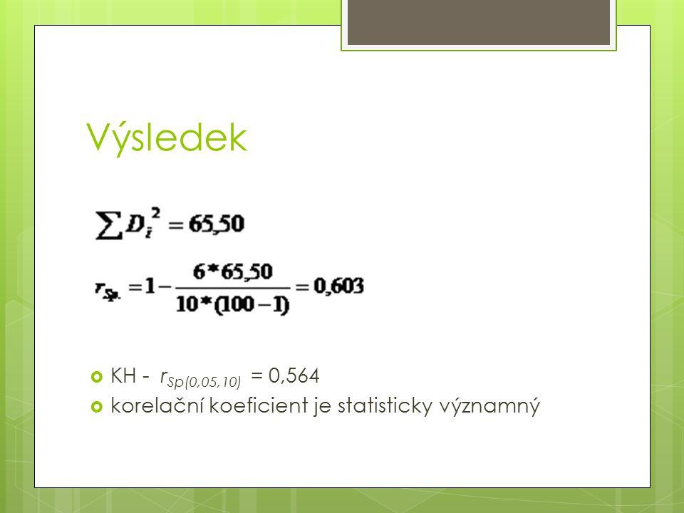 Výsledek  KH - r Sp(0,05,10) = 0,564  korelační koeficient je statisticky významný
