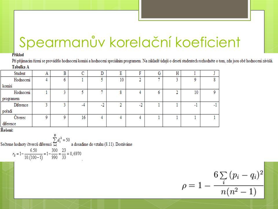 Spearmanův korelační koeficient
