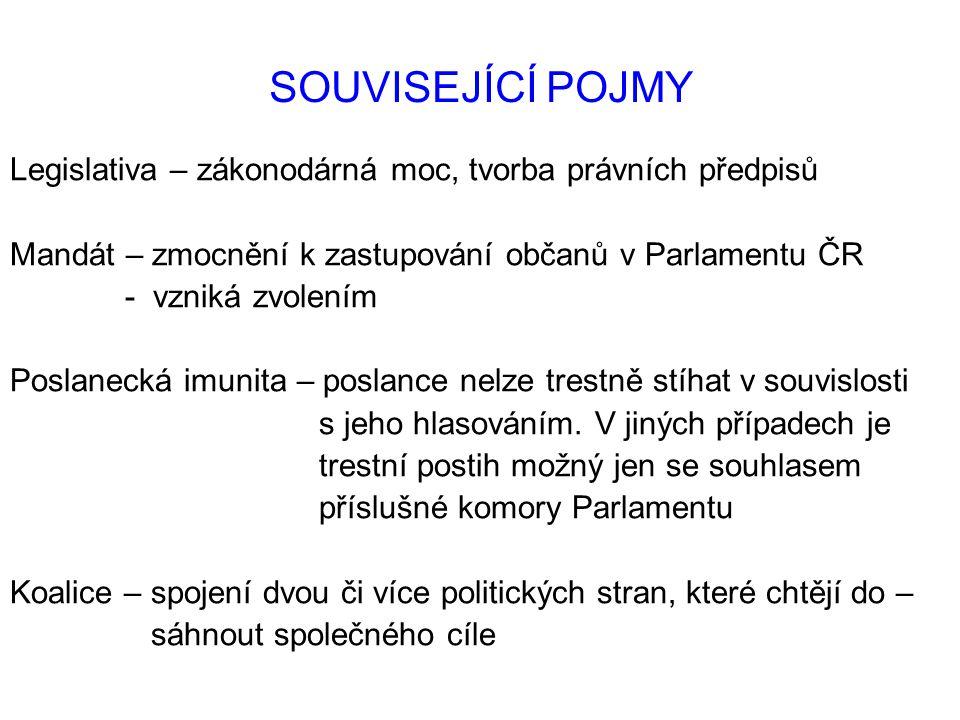 SOUVISEJÍCÍ POJMY Legislativa – zákonodárná moc, tvorba právních předpisů Mandát – zmocnění k zastupování občanů v Parlamentu ČR - vzniká zvolením Pos