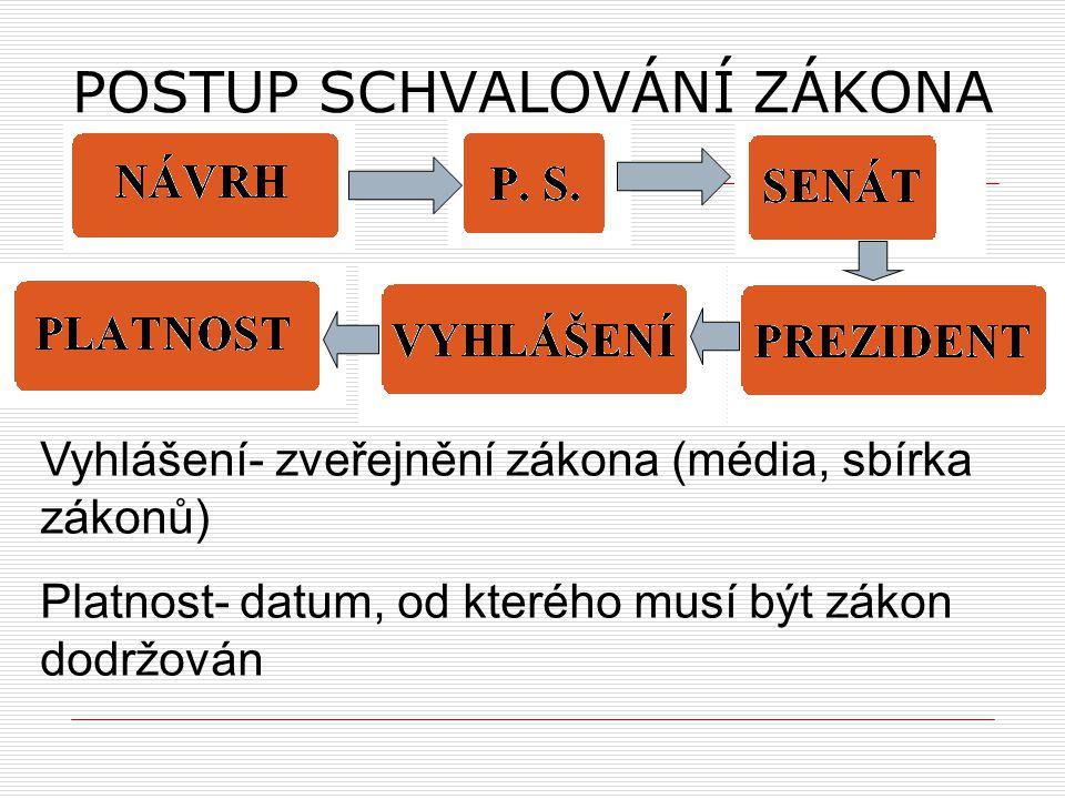 POSTUP SCHVALOVÁNÍ ZÁKONA Vyhlášení- zveřejnění zákona (média, sbírka zákonů) Platnost- datum, od kterého musí být zákon dodržován