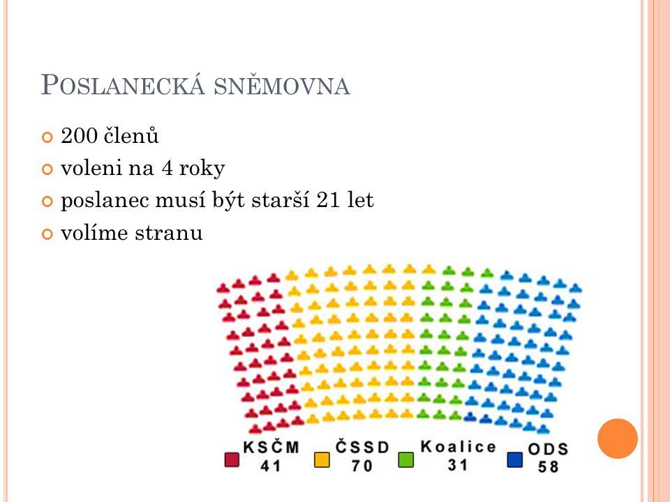 P OSLANECKÁ SNĚMOVNA 200 členů voleni na 4 roky poslanec musí být starší 21 let volíme stranu