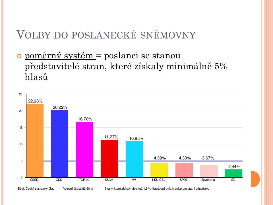 V OLBY DO POSLANECKÉ SNĚMOVNY poměrný systém = poslanci se stanou představitelé stran, které získaly minimálně 5% hlasů
