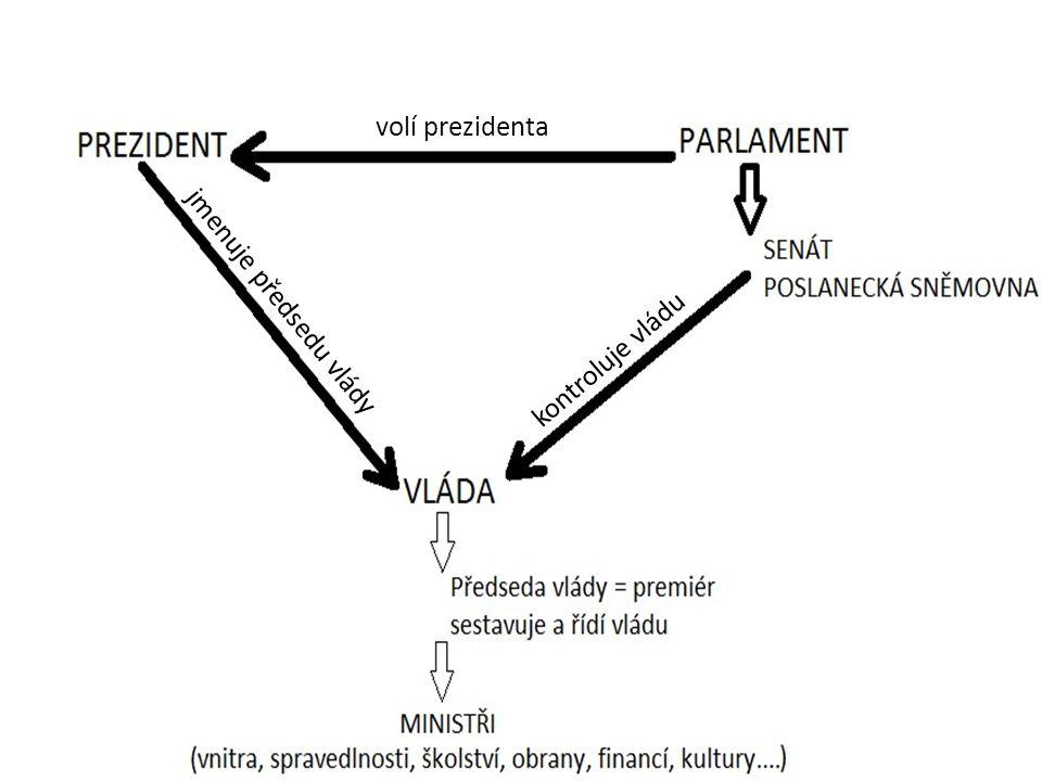 Obr. č. 2 volí prezidenta kontroluje vládu jmenuje předsedu vlády
