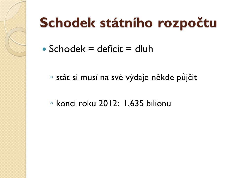 Schodek státního rozpočtu Schodek = deficit = dluh ◦ stát si musí na své výdaje někde půjčit ◦ konci roku 2012: 1,635 bilionu