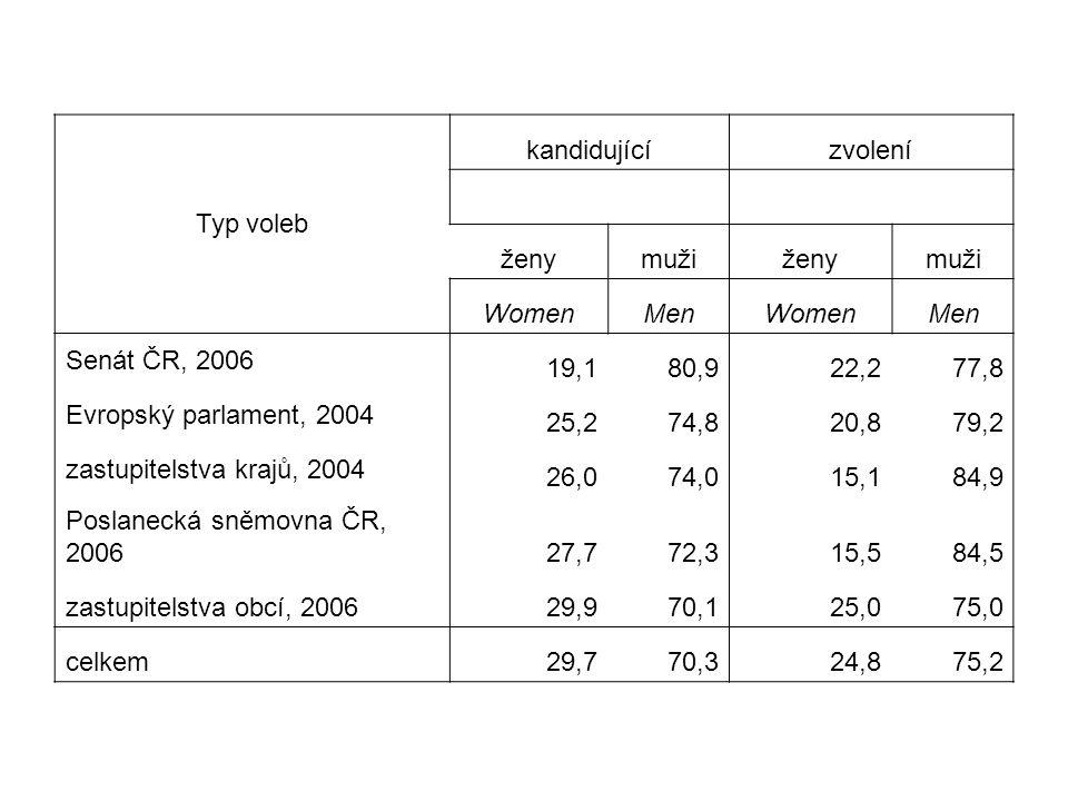 Typ voleb kandidujícízvolení ženymužiženymuži WomenMenWomenMen Senát ČR, 2006 19,180,922,277,8 Evropský parlament, 2004 25,274,820,879,2 zastupitelstva krajů, 2004 26,074,015,184,9 Poslanecká sněmovna ČR, 200627,772,315,584,5 zastupitelstva obcí, 200629,970,125,075,0 celkem29,770,324,875,2