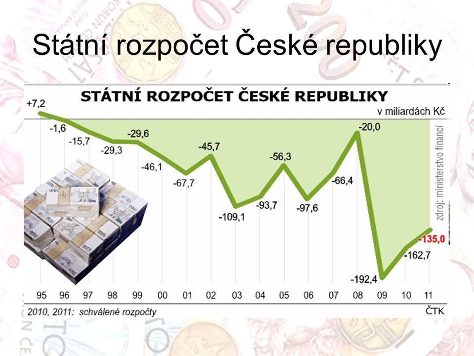 Státní rozpočet České republiky