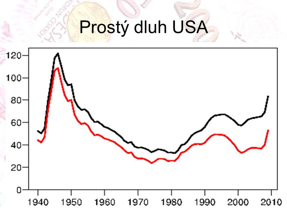 Prostý dluh USA