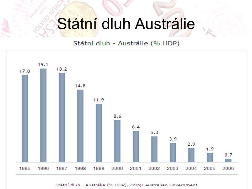 Státní dluh Austrálie