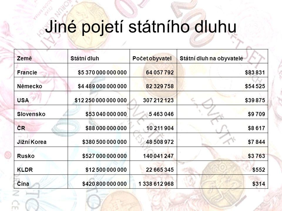 Jiné pojetí státního dluhu ZeměStátní dluhPočet obyvatelStátní dluh na obyvatele Francie$5 370 000 000 00064 057 792$83 831 Německo$4 489 000 000 00082 329 758$54 525 USA$12 250 000 000 000307 212 123$39 875 Slovensko$53 040 000 0005 463 046$9 709 ČR$88 000 000 00010 211 904$8 617 Jižní Korea$380 500 000 00048 508 972$7 844 Rusko$527 000 000 000140 041 247$3 763 KLDR$12 500 000 00022 665 345$552 Čína$420 800 000 0001 338 612 968$314