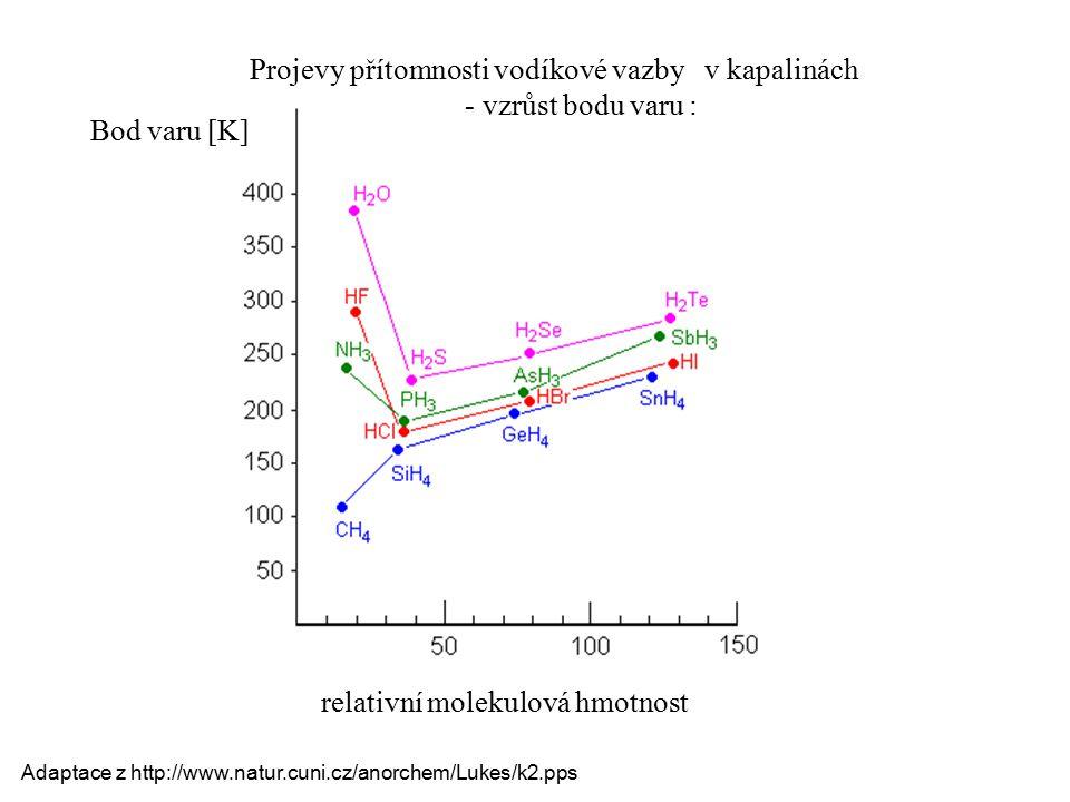 Projevy přítomnosti vodíkové vazby v kapalinách - vzrůst bodu varu : relativní molekulová hmotnost Bod varu [K] Adaptace z http://www.natur.cuni.cz/an