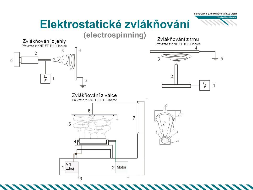 Elektrostatické zvlákňování (electrospinning) Zvlákňování z válce Převzato z KNT FT TUL Liberec Zvlákňování z jehly Převzato z KNT FT TUL Liberec Zvlá