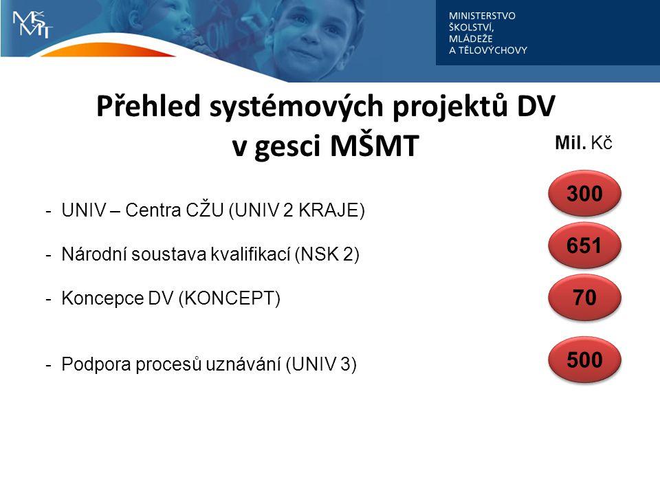 Přehled systémových projektů DV v gesci MŠMT -UNIV – Centra CŽU (UNIV 2 KRAJE) -Národní soustava kvalifikací (NSK 2) -Koncepce DV (KONCEPT) -Podpora procesů uznávání (UNIV 3) Mil.
