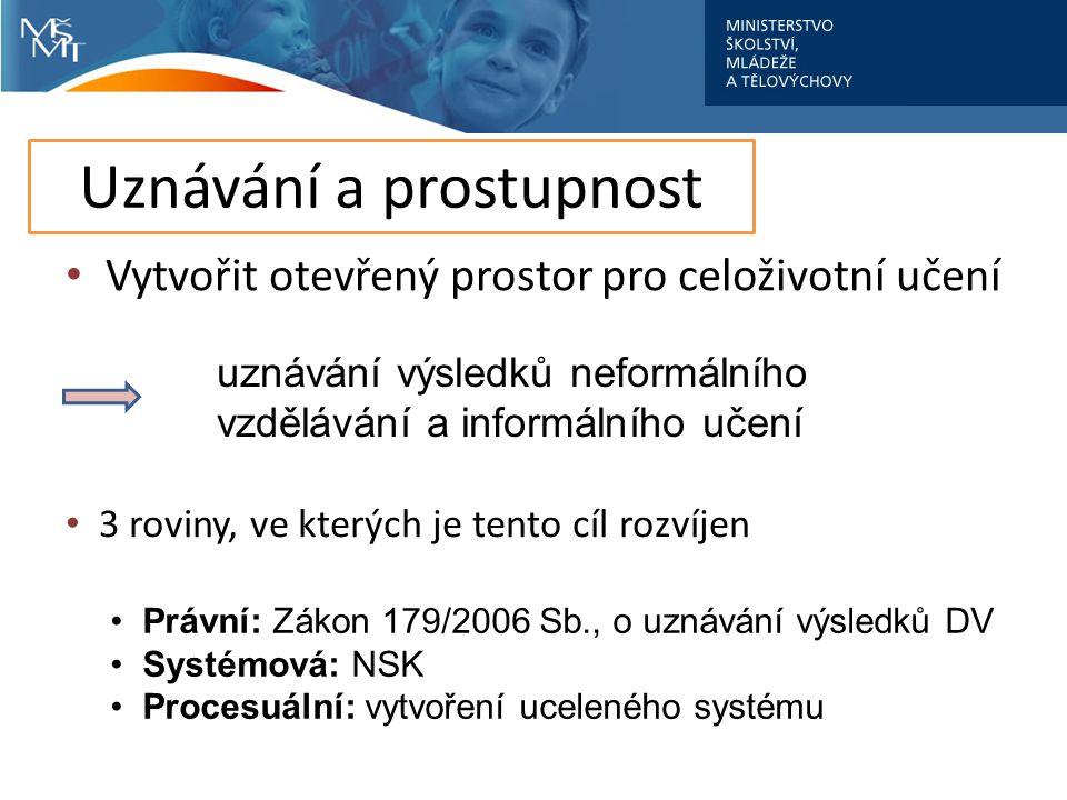 Počet zkoušek NSK 1/2009 - 8/2012