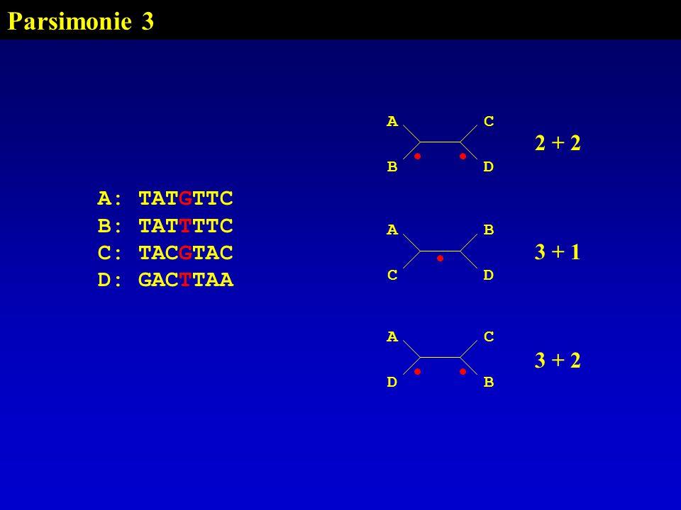 Parsimonie 3 AC BD A: TATGTTC B: TATTTTC C: TACGTAC D: GACTTAA AB CD AC DB 2 + 2 3 + 1 3 + 2