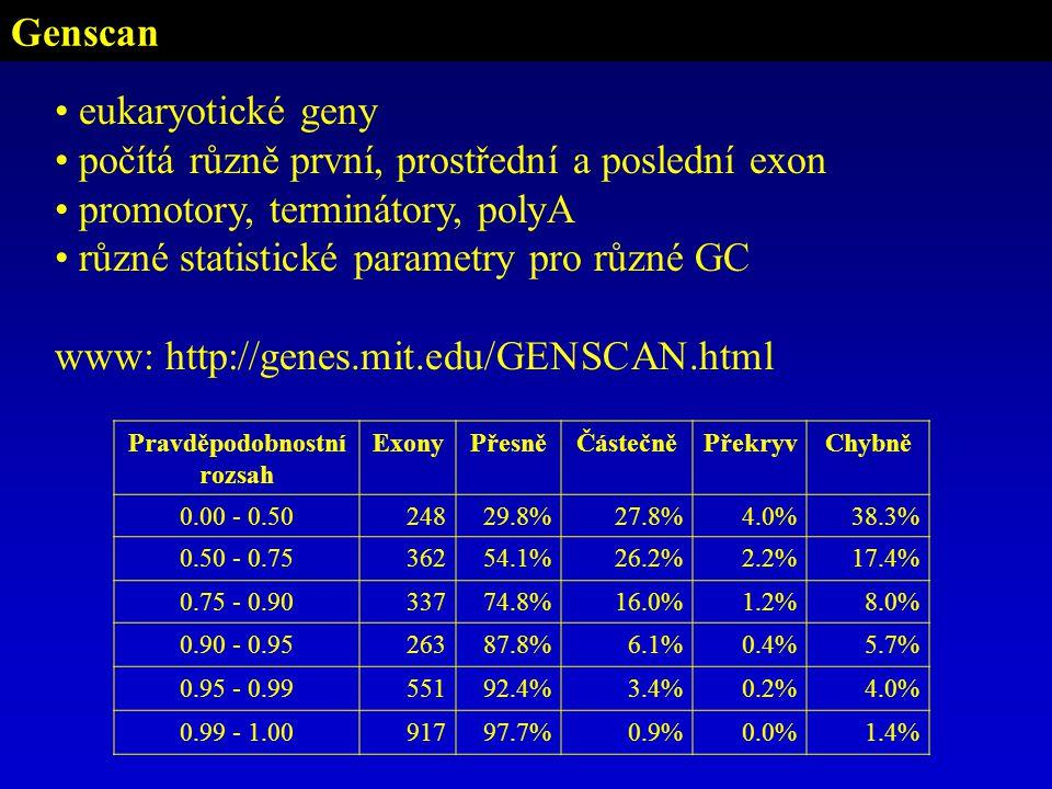 Genscan eukaryotické geny počítá různě první, prostřední a poslední exon promotory, terminátory, polyA různé statistické parametry pro různé GC www: http://genes.mit.edu/GENSCAN.html Pravděpodobnostní rozsah ExonyPřesněČástečněPřekryvChybně 0.00 - 0.5024829.8%27.8%4.0%38.3% 0.50 - 0.7536254.1%26.2%2.2%17.4% 0.75 - 0.9033774.8%16.0%1.2%8.0% 0.90 - 0.9526387.8%6.1%0.4%5.7% 0.95 - 0.9955192.4%3.4%0.2%4.0% 0.99 - 1.0091797.7%0.9%0.0%1.4%