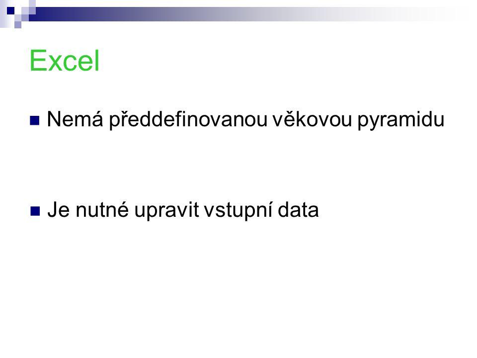 Excel Nemá předdefinovanou věkovou pyramidu Je nutné upravit vstupní data
