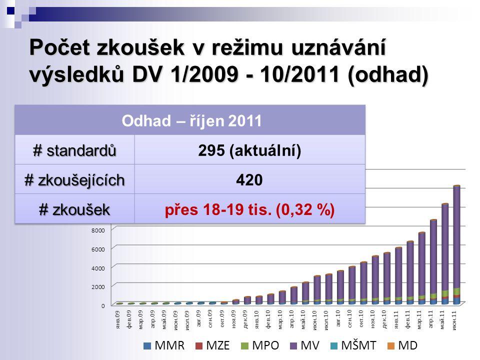 Počet zkoušek v režimu uznávání výsledků DV 1/2009 - 10/2011 (odhad)