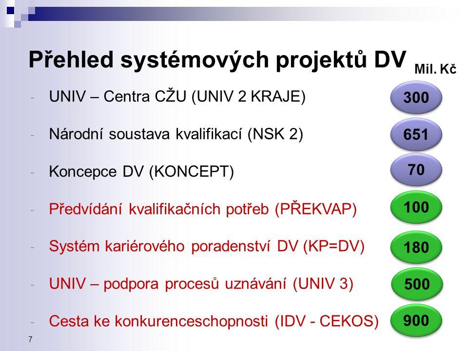 Přehled systémových projektů DV - UNIV – Centra CŽU (UNIV 2 KRAJE) - Národní soustava kvalifikací (NSK 2) - Koncepce DV (KONCEPT) - Předvídání kvalifikačních potřeb (PŘEKVAP) - Systém kariérového poradenství DV (KP=DV) - UNIV – podpora procesů uznávání (UNIV 3) - Cesta ke konkurenceschopnosti (IDV - CEKOS) Mil.