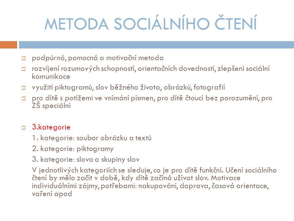 METODA SOCIÁLNÍHO ČTENÍ  podpůrná, pomocná a motivační metoda  rozvíjení rozumových schopností, orientačních dovedností, zlepšení sociální komunikace  využití piktogramů, slov běžného života, obrázků, fotografií  pro dítě s potížemi ve vnímání písmen, pro dítě čtoucí bez porozumění, pro ZŠ speciální  3.kategorie 1.