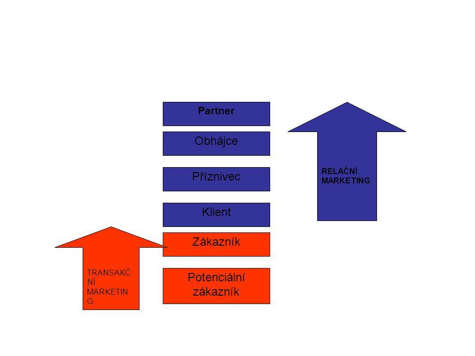 Partner Potenciální zákazník Zákazník Klient Příznivec Obhájce TRANSAKČ NÍ MARKETIN G RELAČNÍ MARKETING