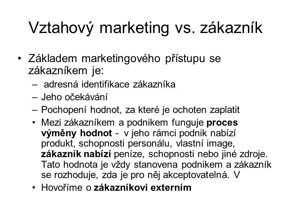 Vztahový marketing vs. zákazník Základem marketingového přístupu se zákazníkem je: – adresná identifikace zákazníka –Jeho očekávání –Pochopení hodnot,