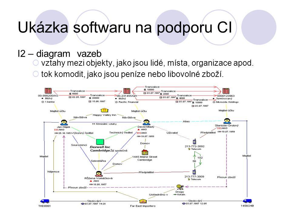 Ukázka softwaru na podporu CI I2 – diagram vazeb  vztahy mezi objekty, jako jsou lidé, místa, organizace apod.