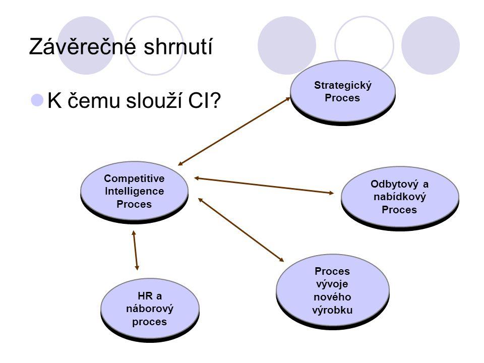 Závěrečné shrnutí K čemu slouží CI.