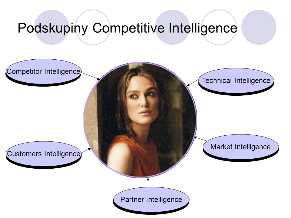 Podskupiny Competitive Intelligence Technical Intelligence Market Intelligence Competitor Intelligence Customers Intelligence Partner Intelligence