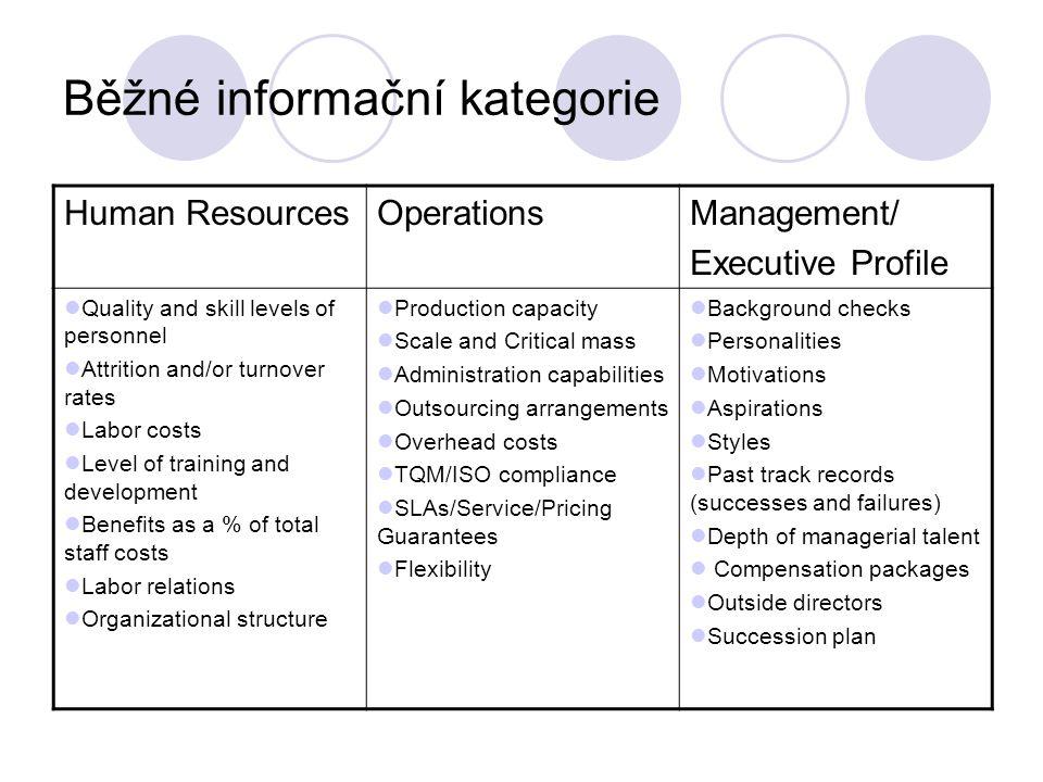 Běžné informační kategorie CI CapacityTechnologyStrategy Profile of the unit Reporting relationships Dedicated CI unit.