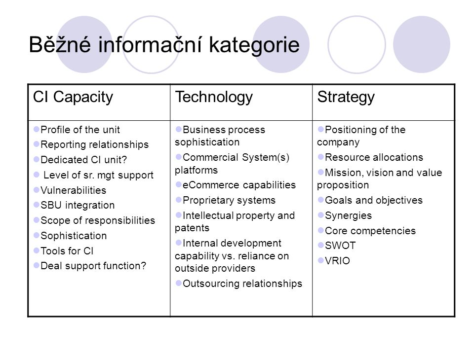Běžné informační kategorie Company ProfileProducts /Services Marketing/Sales Name Locations Brief history Press releases Major transactions Key investors SIC code, Industry focus Mission Key Strategies Growth rate Intensity of competition Number of products/services Product/service mix Diversity of product and services capabilities Market share USP, position/customer value Current Growth vectors Size Quality R&D capability No.