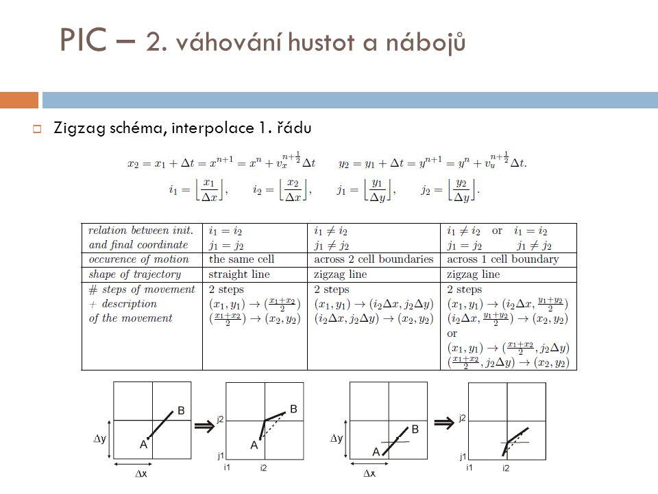 Zigzag schéma, interpolace 1. řádu PIC – 2. váhování hustot a nábojů